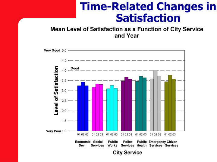 Time-Related Changes in Satisfaction