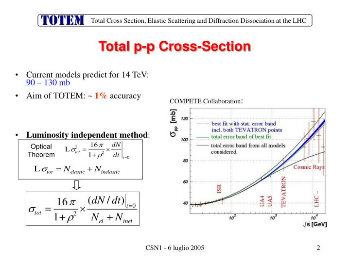 Total p p cross section