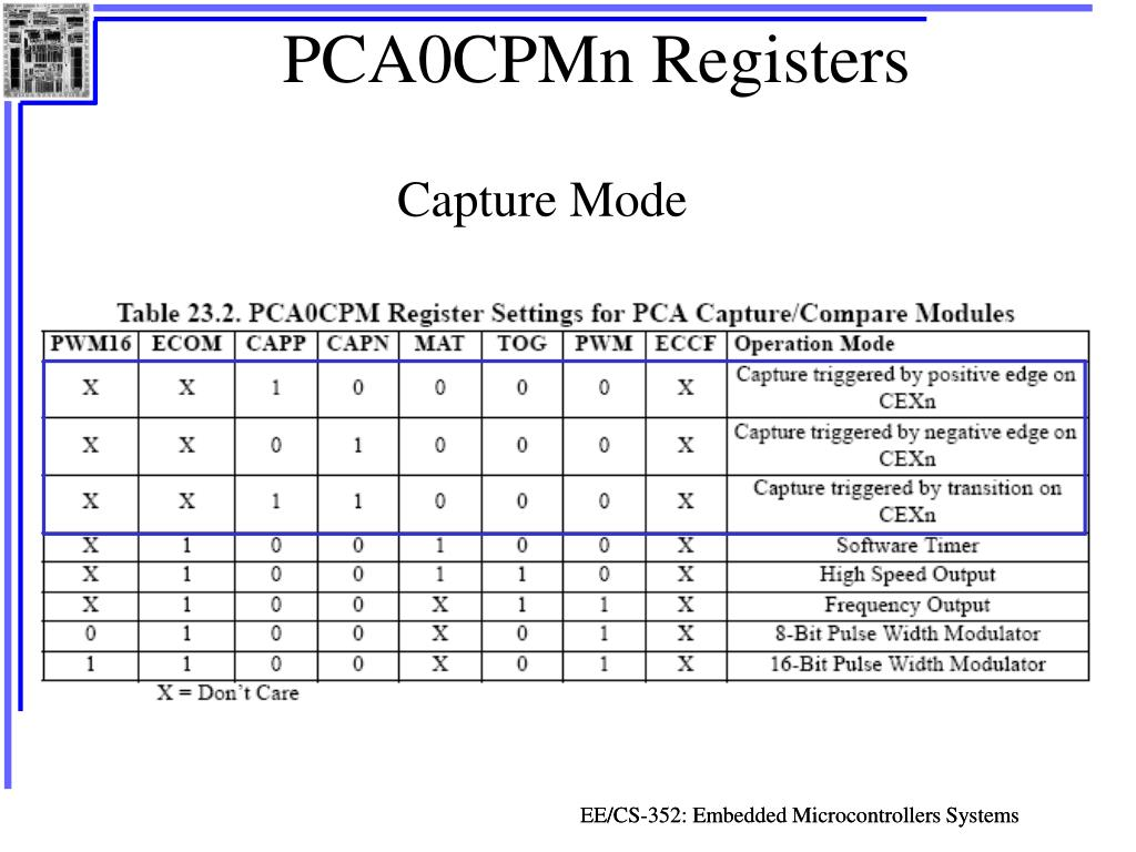 PPT - Programmable Counter Array PCA PowerPoint Presentation - ID
