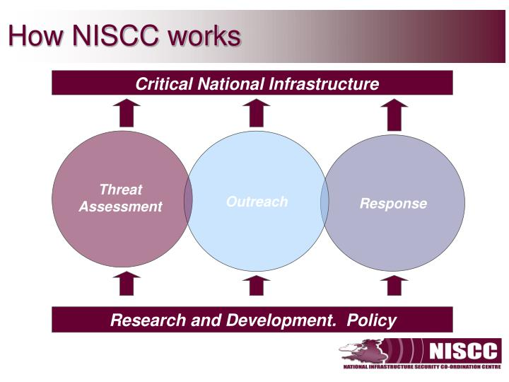 Critical National Infrastructure