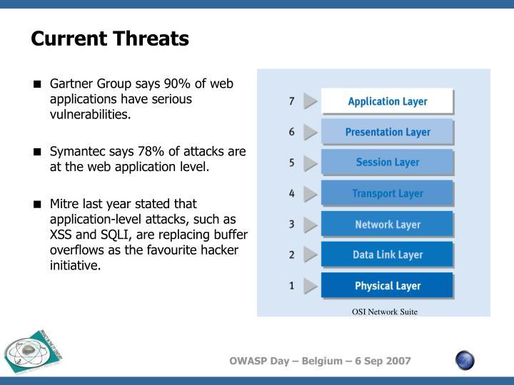 Current Threats