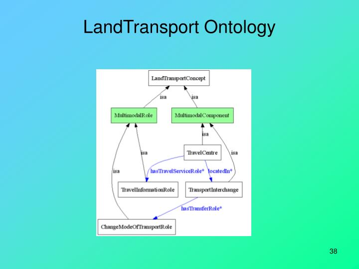 LandTransport Ontology