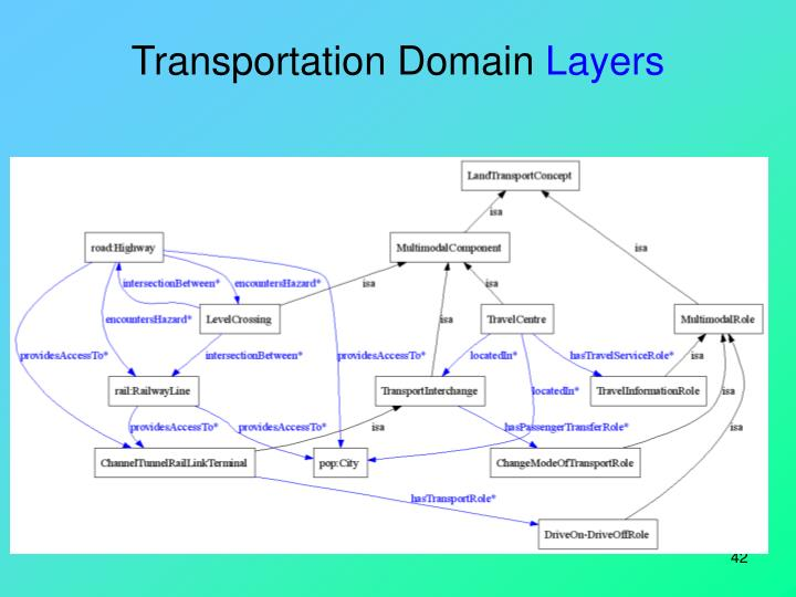 Transportation Domain