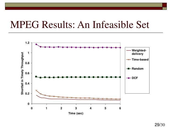 MPEG Results: An Infeasible Set