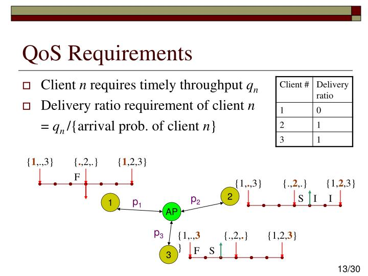 QoS Requirements