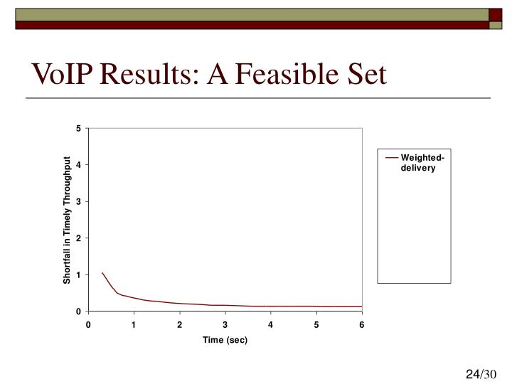 VoIP Results: A Feasible Set
