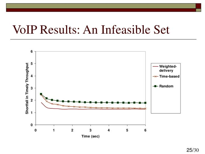 VoIP Results: An Infeasible Set