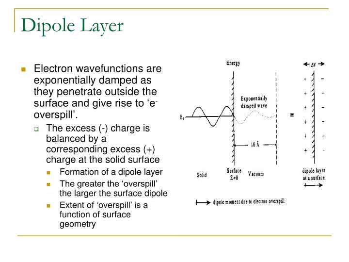 Dipole Layer