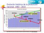 evoluci n hist rica de la producci n nacional 1983 2010
