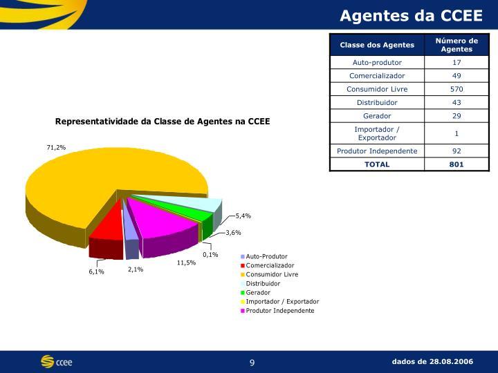 Agentes da CCEE