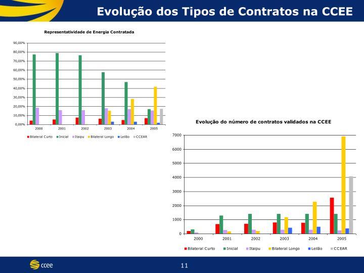 Evolução dos Tipos de Contratos na CCEE