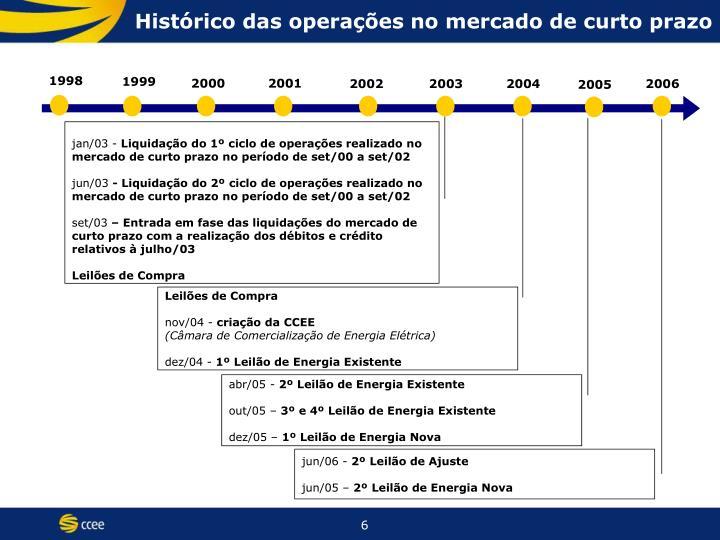 Histórico das operações no mercado de curto prazo