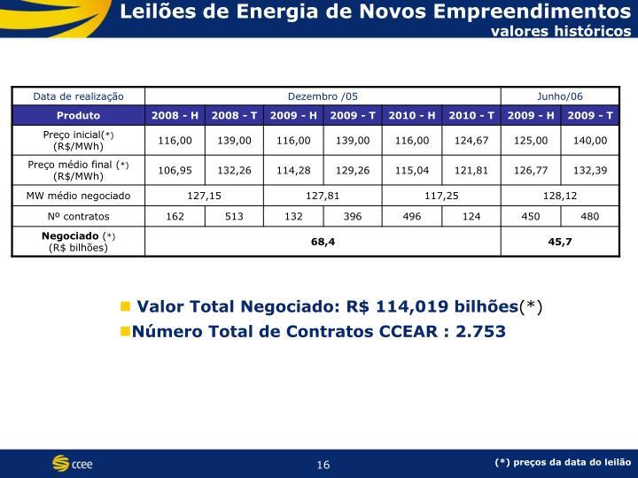 Leilões de Energia de Novos Empreendimentos