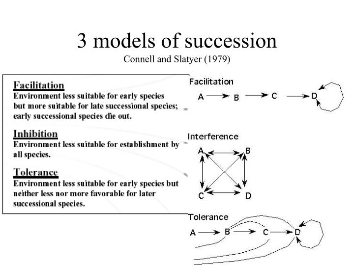 3 models of succession connell and slatyer 1979
