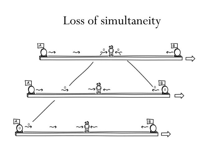 Loss of simultaneity