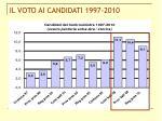il voto ai candidati 1997 2010