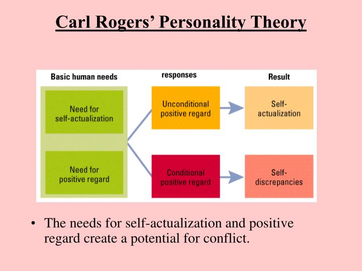 Carl Rogers' Personality Theory