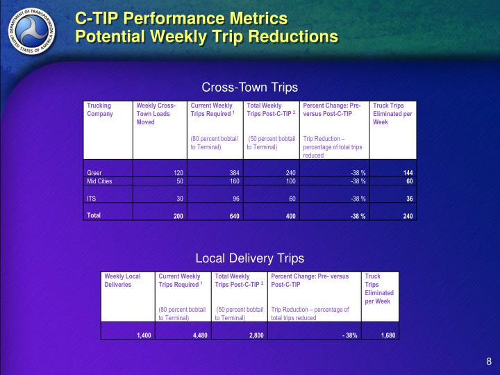 C-TIP Performance Metrics