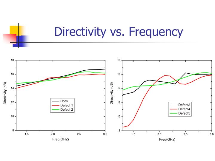 Directivity vs. Frequency
