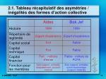 2 1 tableau r capitulatif des asym tries in galit s des formes d action collective