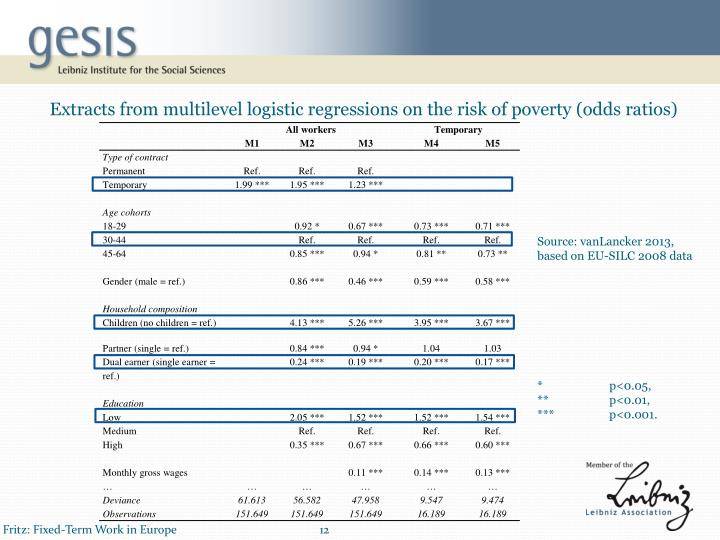 Extracts from multilevel logistic regressions on the risk of poverty (odds ratios)