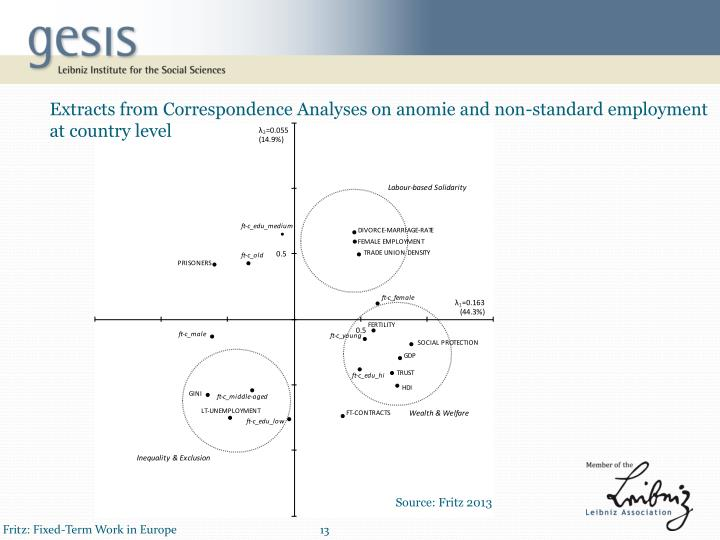 Extracts from Correspondence Analyses on anomie and non-standard employment at country level