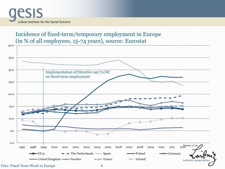 Incidence of fixed-term/temporary employment in Europe