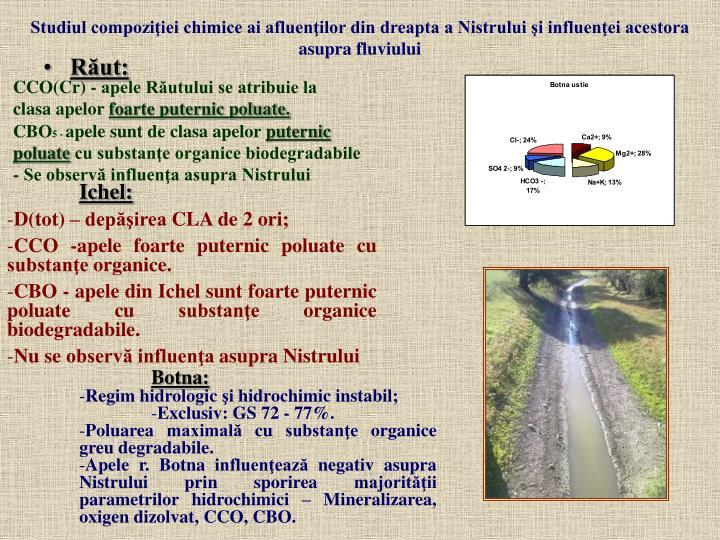 Studiul compoziţiei chimice ai afluenţilor din dreapta a Nistrului şi influenţei acestora asupra fluviului