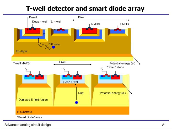 T-well detector and smart diode array