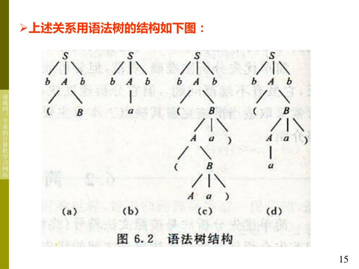 上述关系用语法树的结构如下图: