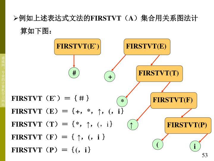 FIRSTVT(E`)
