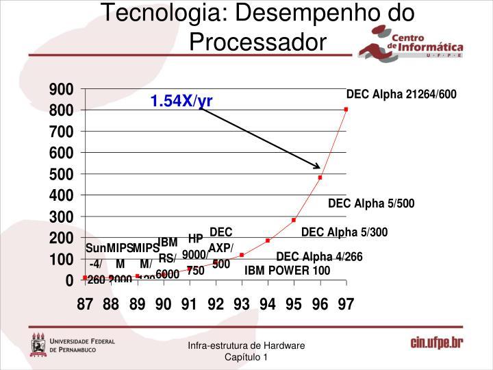 Tecnologia: Desempenho do Processador