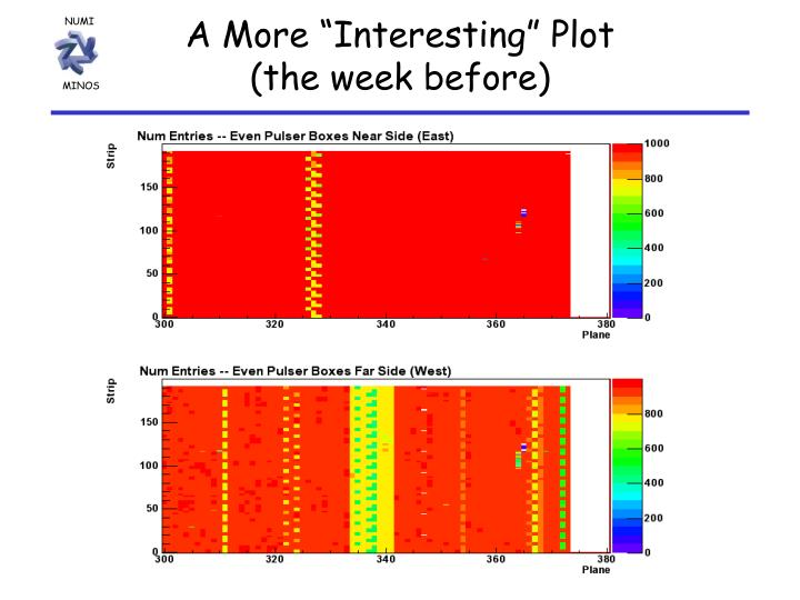 "A More ""Interesting"" Plot"