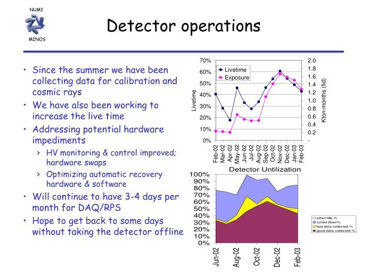 Detector operations