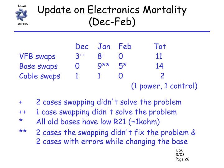 Update on Electronics Mortality