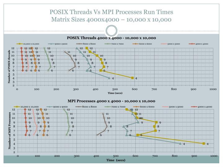 POSIX Threads Vs MPI Processes Run Times