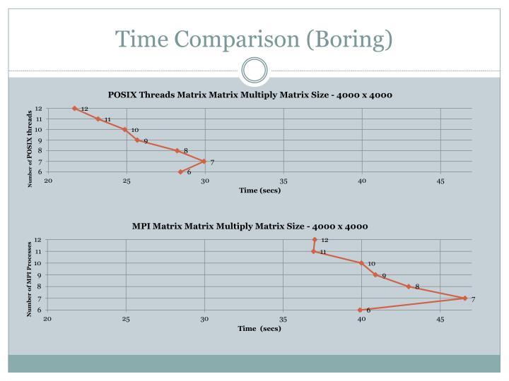Time Comparison (Boring)