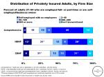 distribution of privately insured adults by firm size