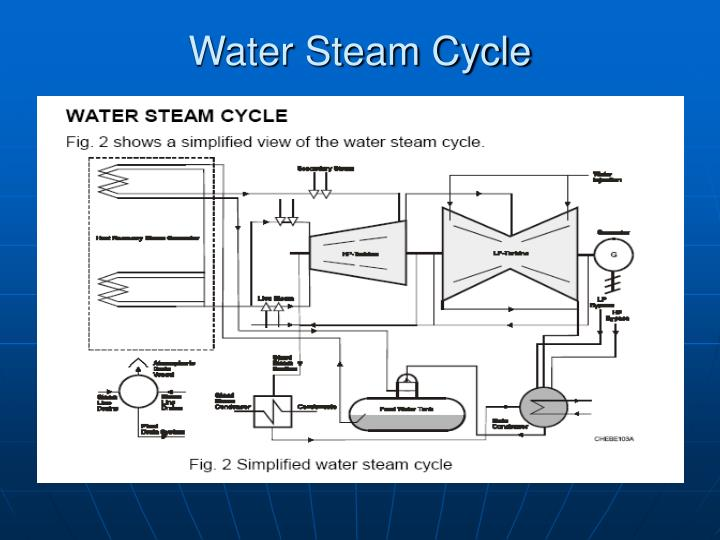 Water Steam Cycle