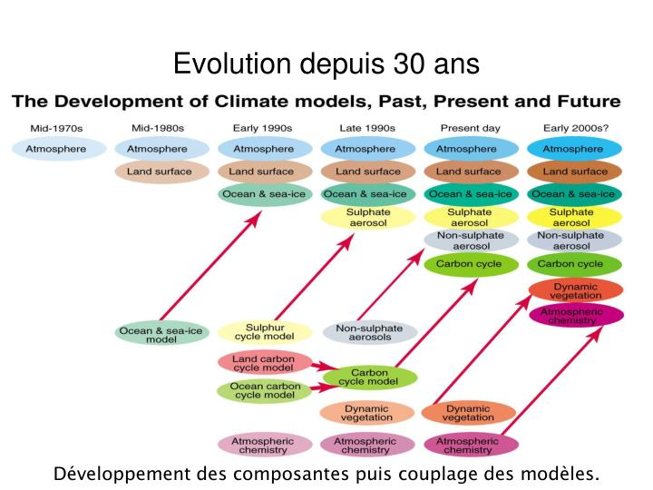 Evolution depuis 30 ans