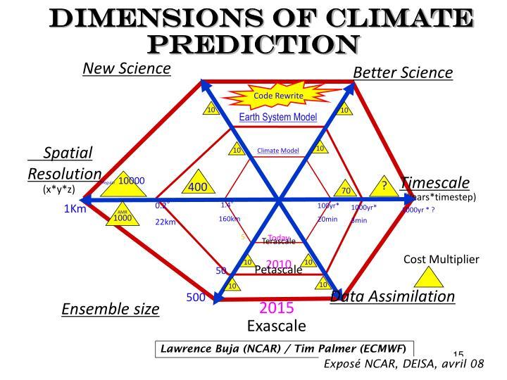 dimensions of Climate Prediction