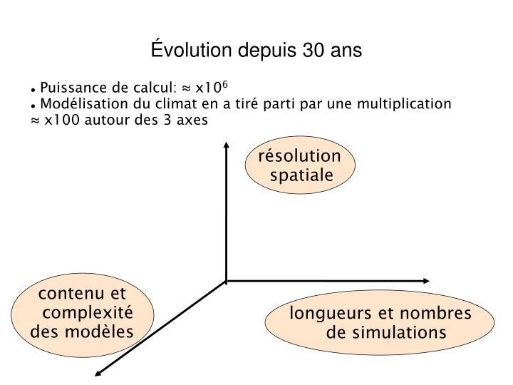 Évolution depuis 30 ans