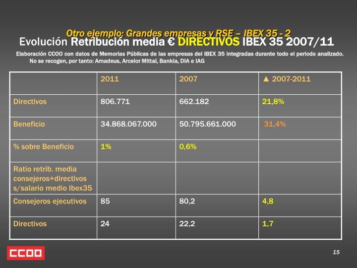 Otro ejemplo: Grandes empresas y RSE – IBEX 35 - 2