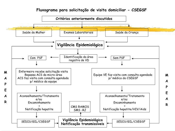 Fluxograma para solicitação de visita domiciliar - CSEGSF