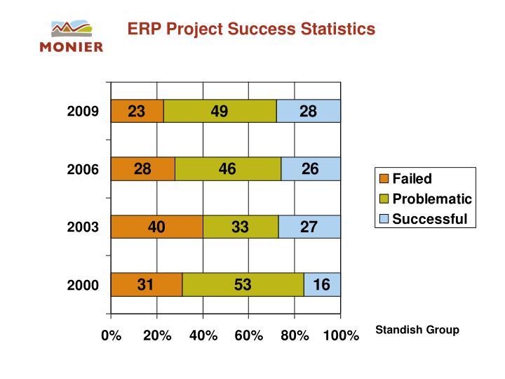 ERP Project Success Statistics