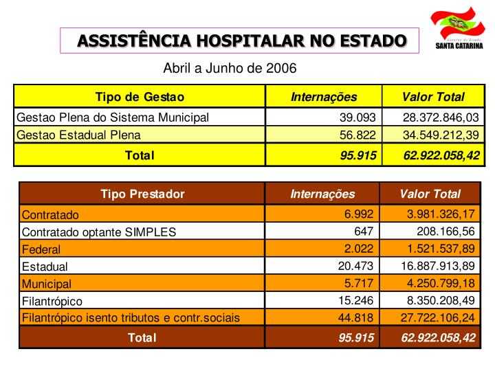 ASSISTÊNCIA HOSPITALAR NO ESTADO