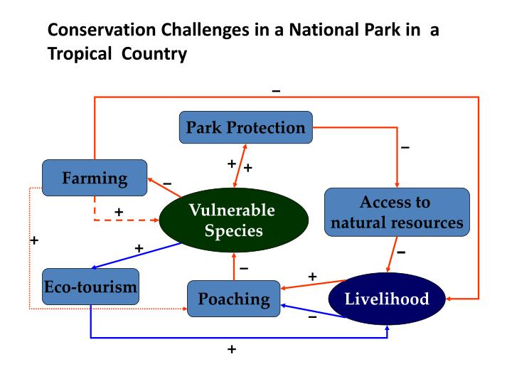 Conservation Challenges in a National Park in  a Tropical  Country