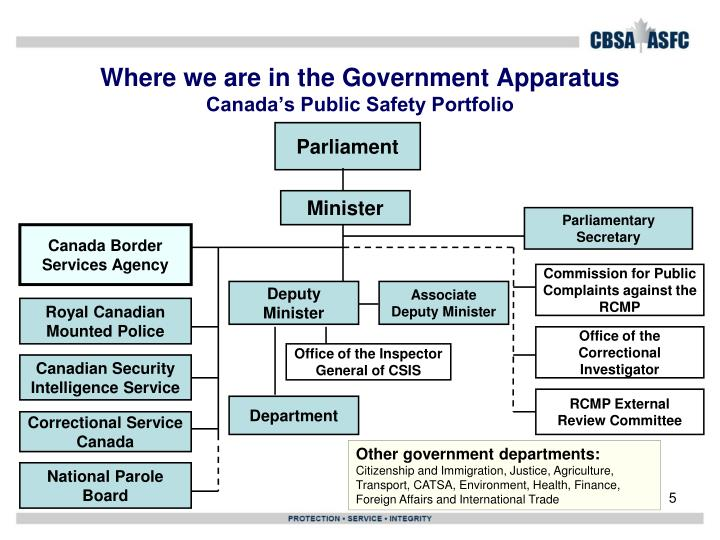 Where we are in the Government Apparatus