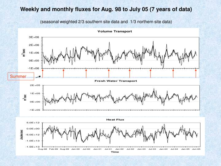 Weekly and monthly fluxes for Aug. 98 to July 05 (7 years of data)