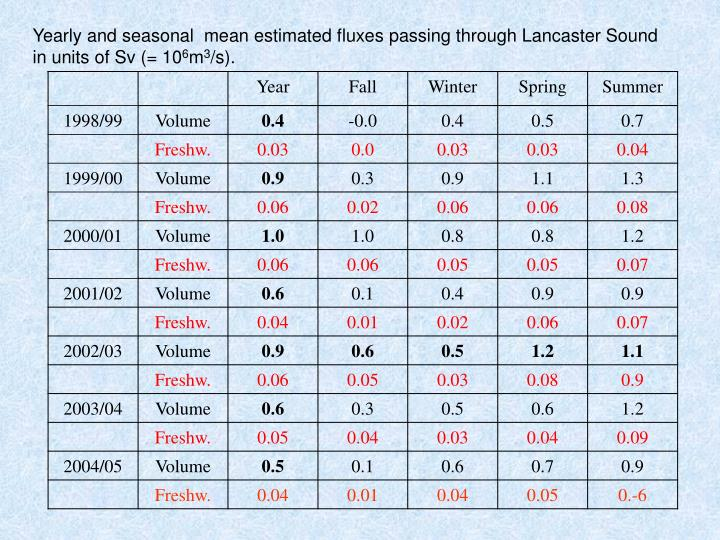 Yearly and seasonal  mean estimated fluxes passing through Lancaster Sound in units of Sv (= 10
